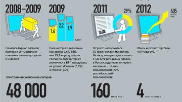 Развитие интернет-торговли в России