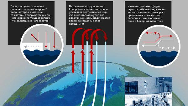 Как глобальное потепление приводит к холодным зимам