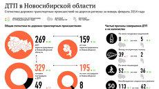 Аварии на дорогах Новосибирской области: два месяца в цифрах