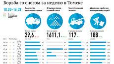 Борьба со снегом за неделю (10-16 марта) в Томске