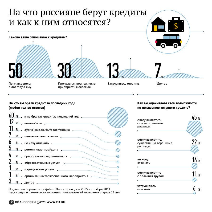 На что россияне берут кредиты и как к ним относятся?