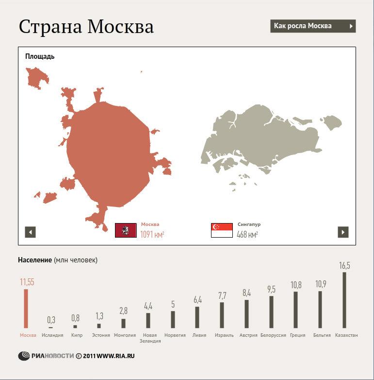 Этапы роста Москвы