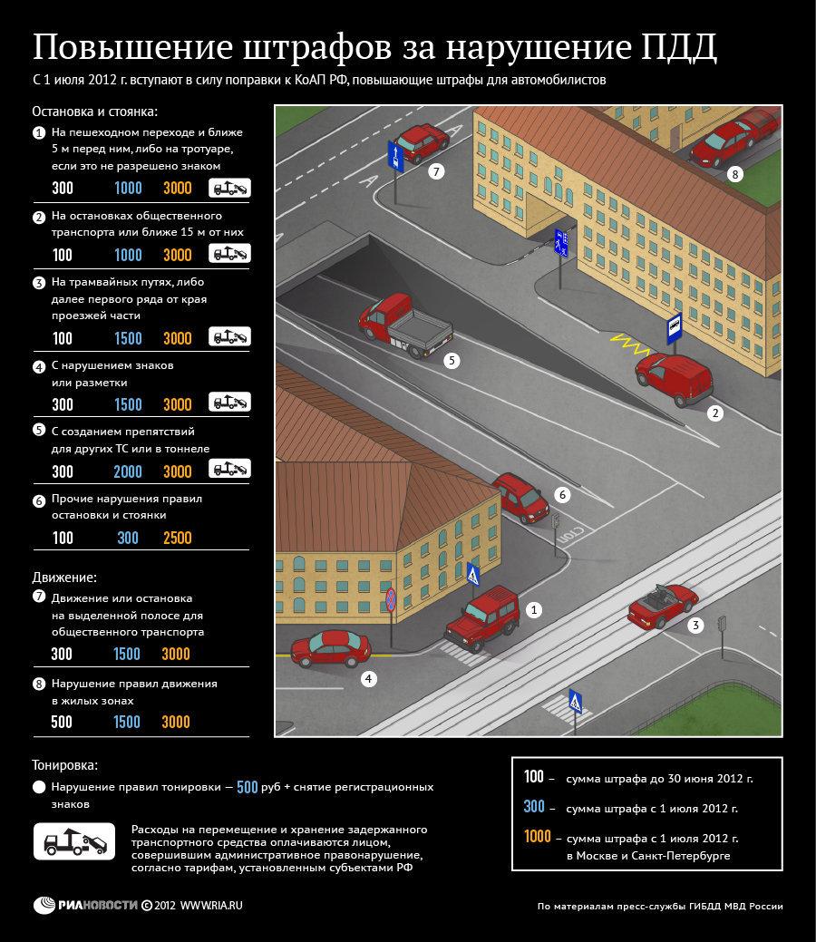 Повышение штрафов за нарушение правил парковки