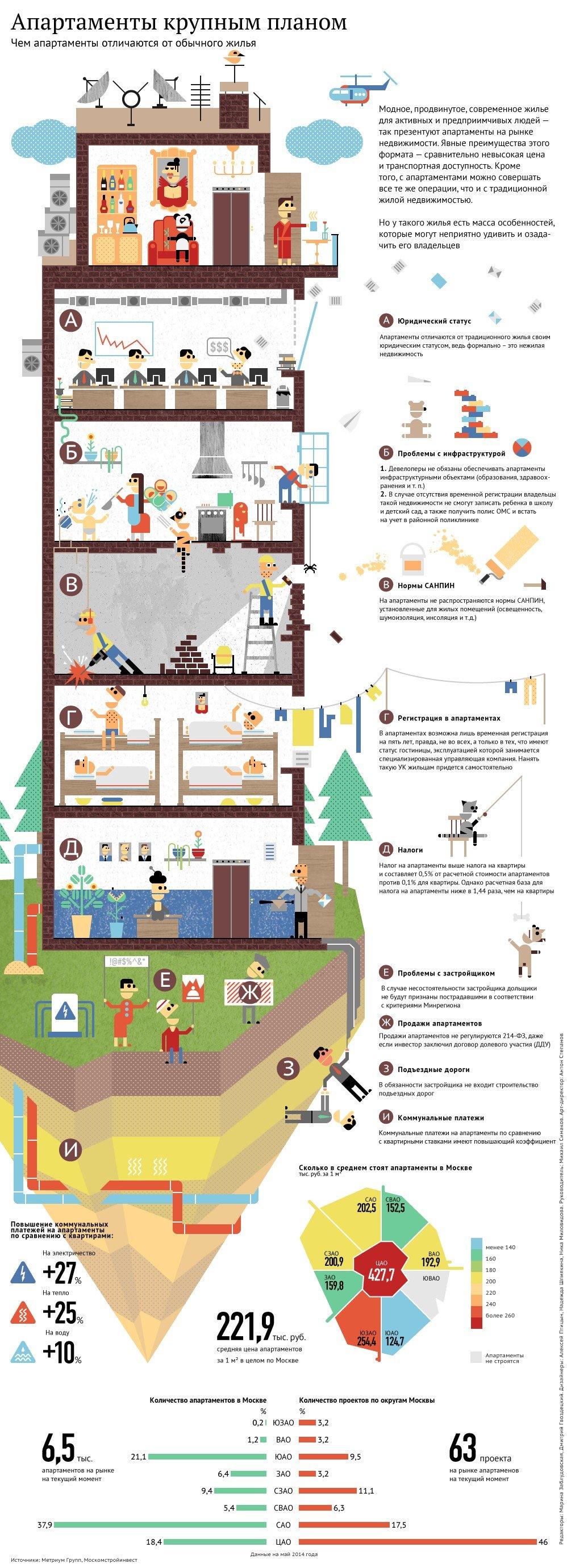 Апартаменты крупным планом: особенности и проблематика формата