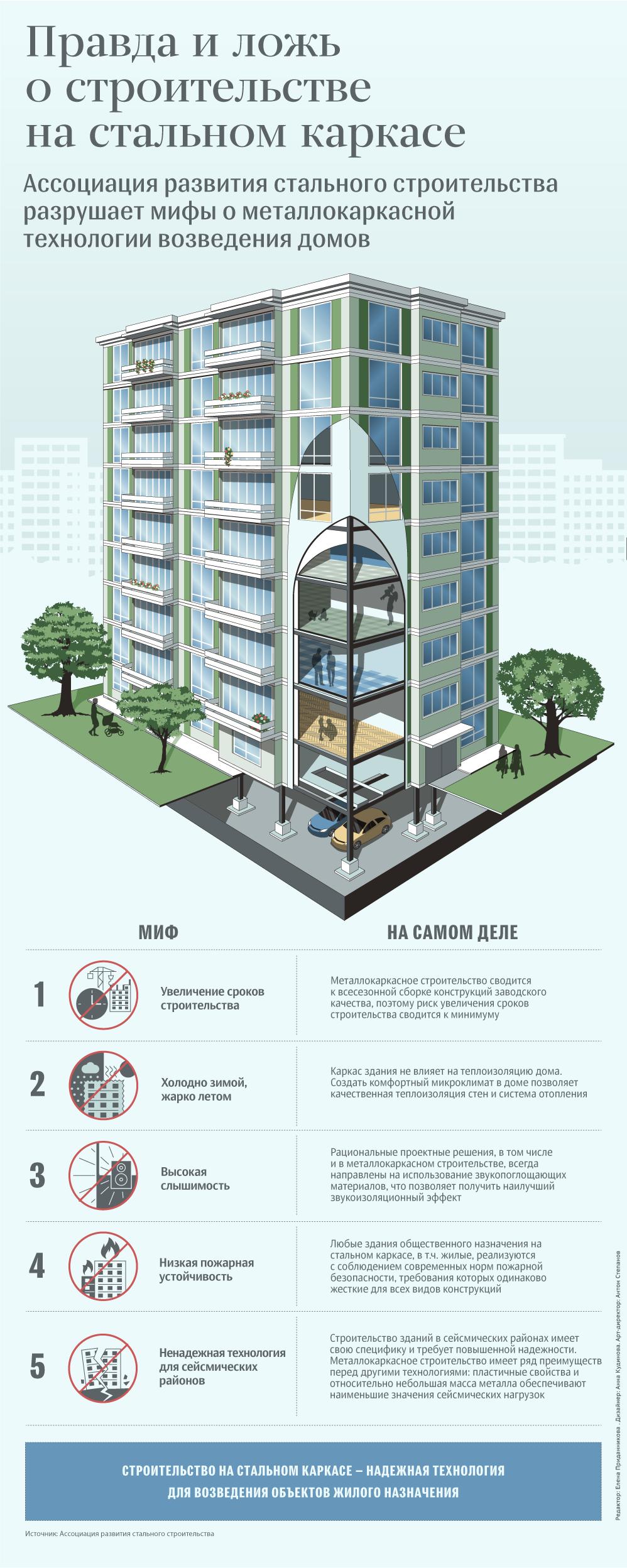 Битва за металл: разрушаем мифы о строительстве домов на стальном каркасе
